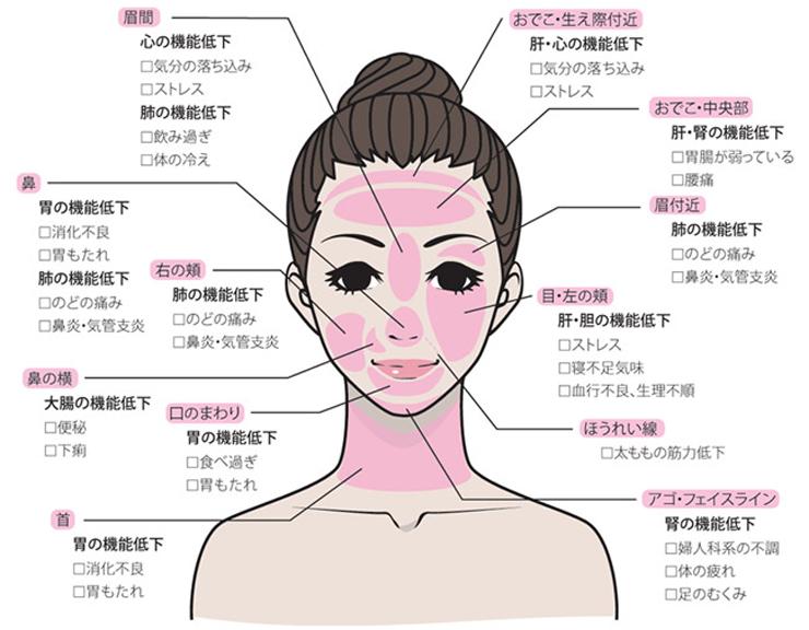 顔のトラブルでわかる身体の症状